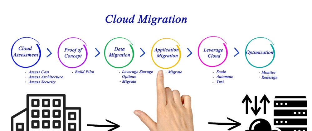 Cover image for Complete Cloud Migration Guide