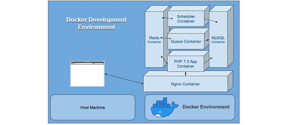 Cover image for A Complete Docker based development environment for Laravel & PHP
