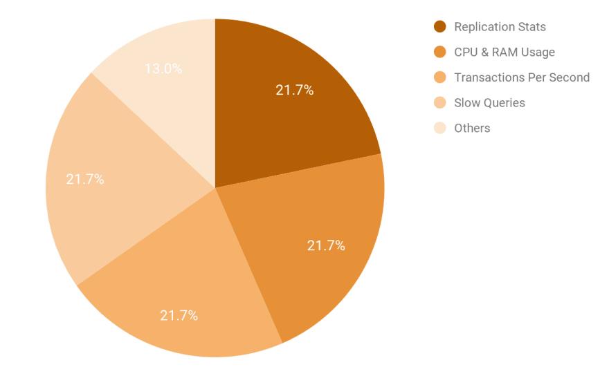 Most Important Metrics to Track for PostgreSQL Performance - ScaleGrid Blog