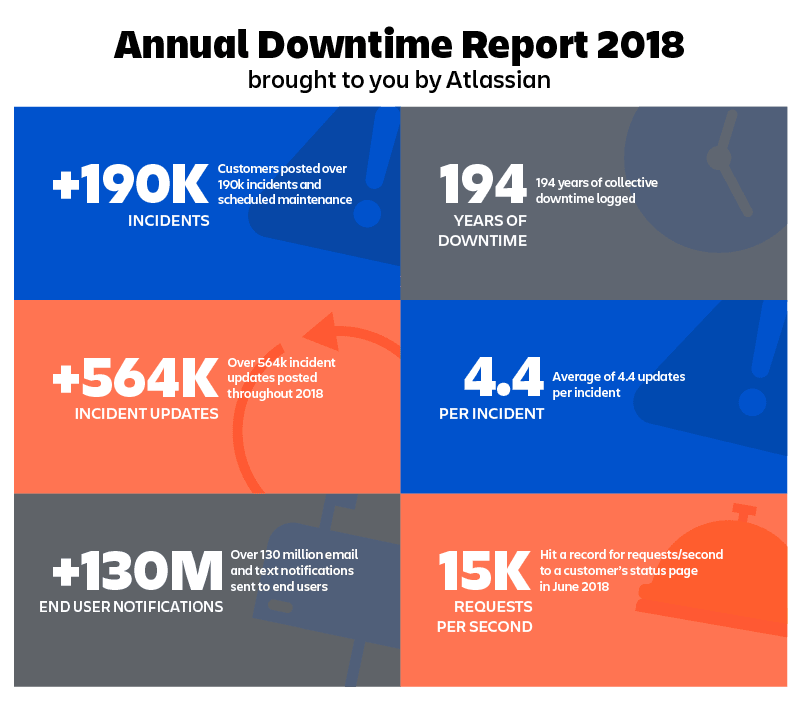 194 years of downtime: looking back on incident data from 2018