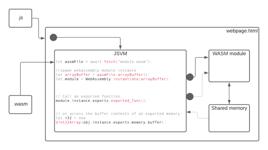 WebAssembly runtime