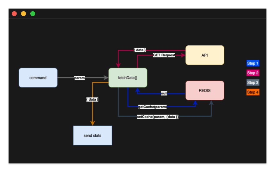 Diagram of workflow
