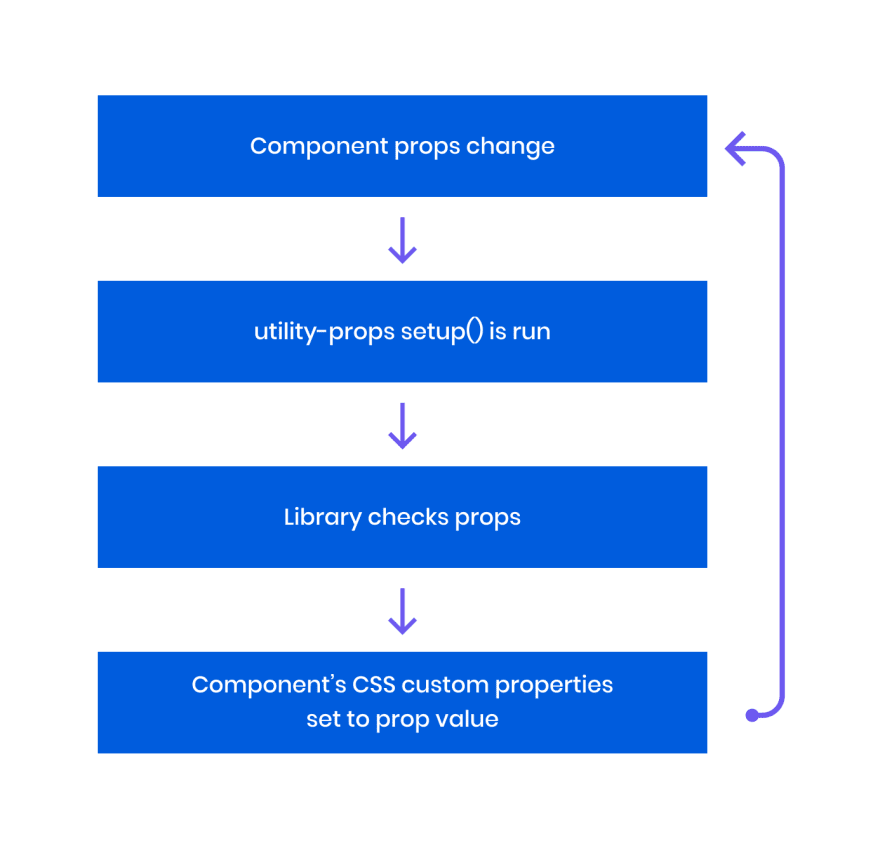 utility-props-how-it-works-lifecycle2x.png