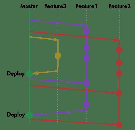 Trunk based development