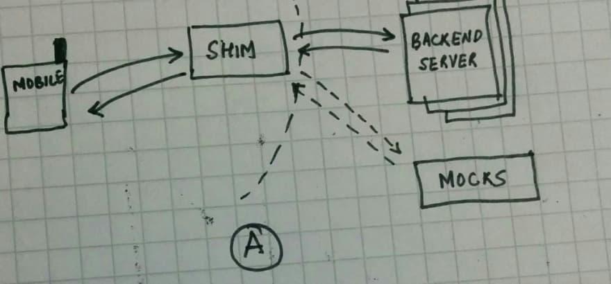 API Mocks and why should we care - DEV Community 👩 💻👨 💻