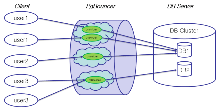 PgBouncer Architecture Diagram