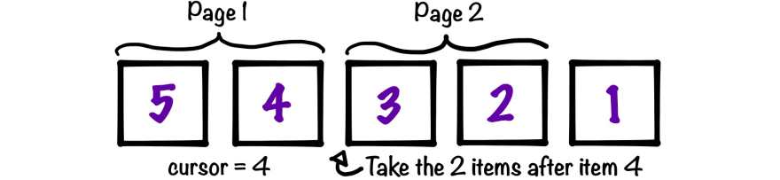 Diagram of cursor-based pagination