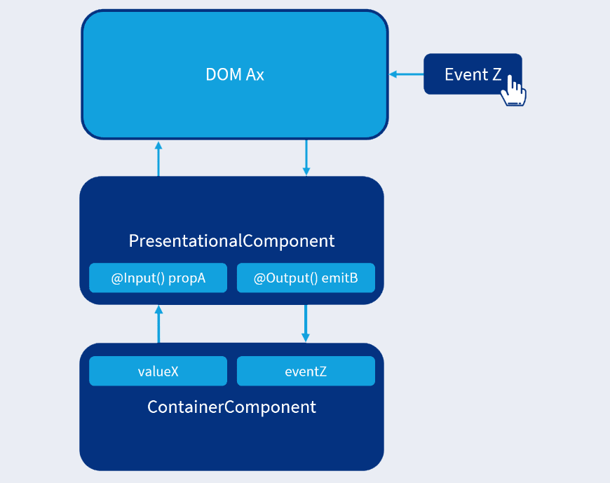 DOM rendered based on an input value. Event emitted based on input value and user interaction.