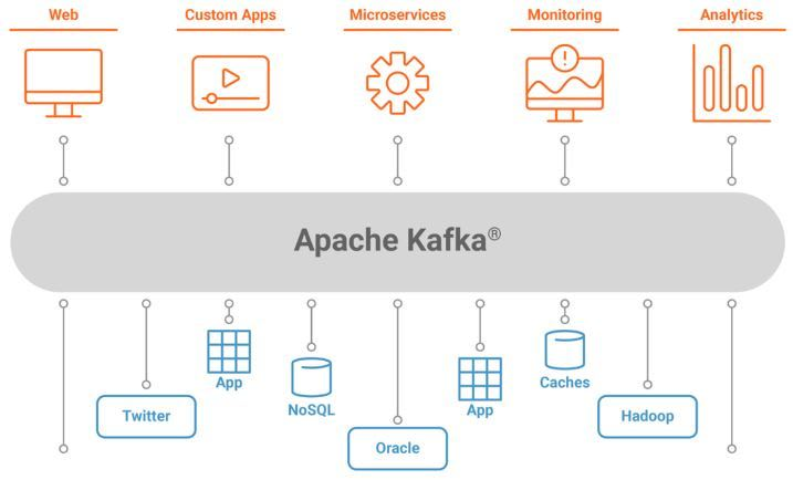 Kakfa - Use Cases and Systems