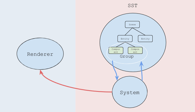 Similarity between Entity-Component System and Redux - DEV