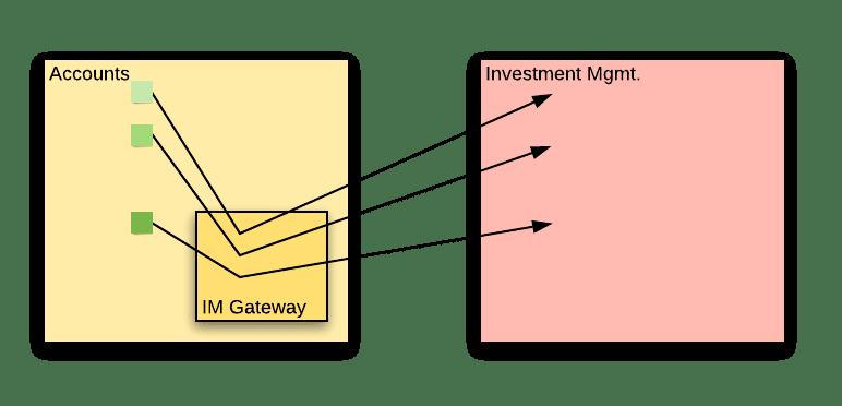IM Gateway