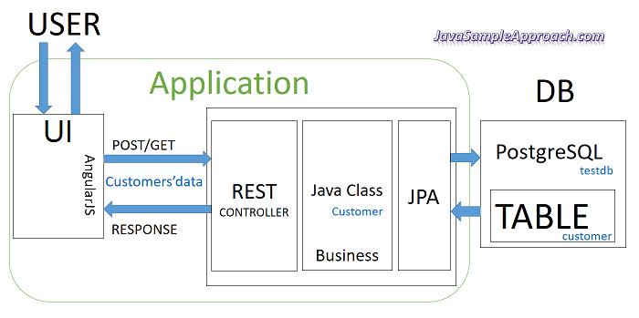 spring-jpa-postgresql-angularjs-structure