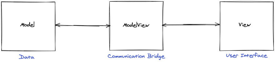 The MVVM Overview