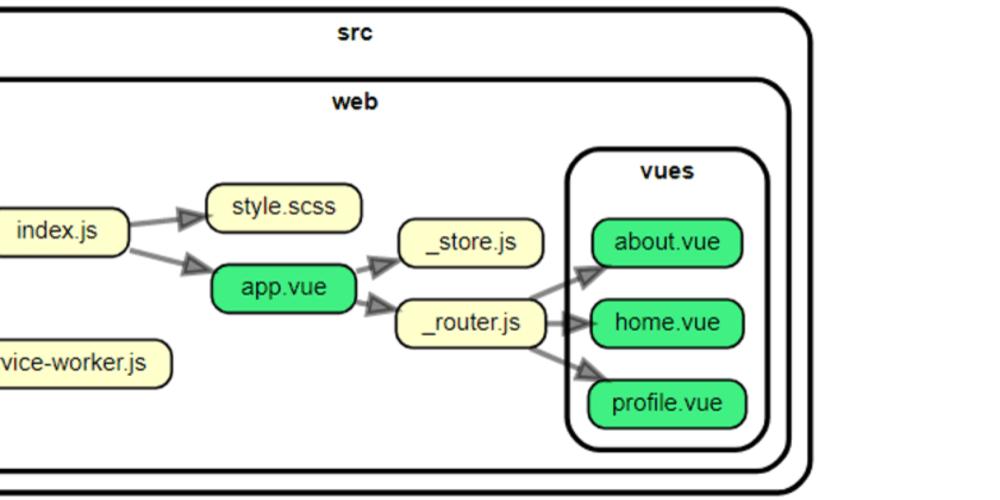 Modern WebApps - Infrastructure: Vue, Parcel & Workbox - DEV