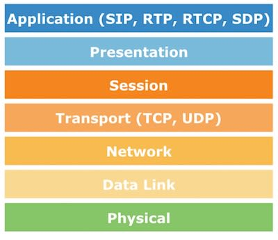 Learning VoIP, RTP and SIP (aka awesome pjsip) - DEV