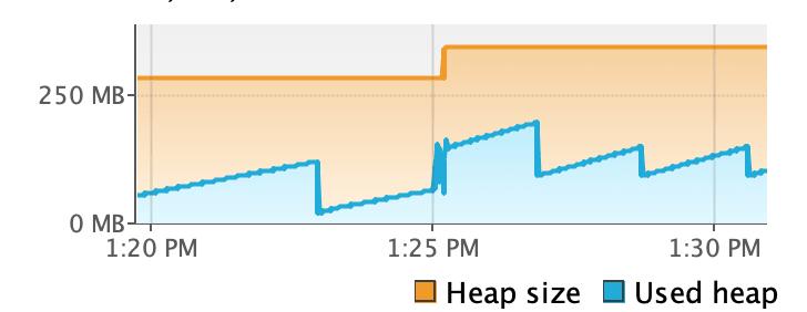 heap size after deployment