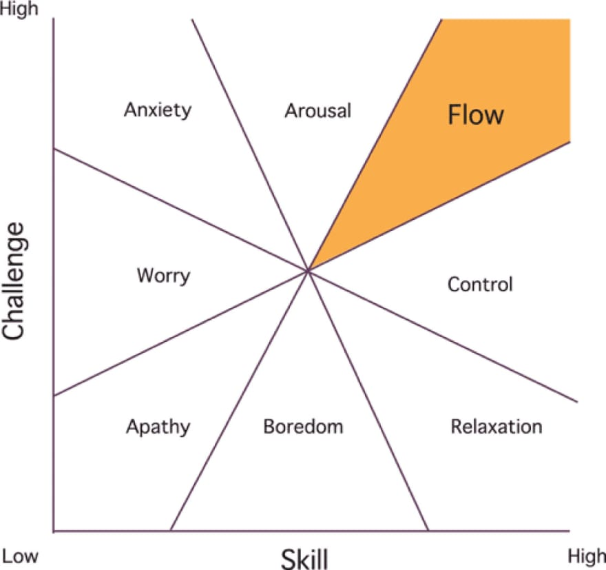Image showing State of Flow