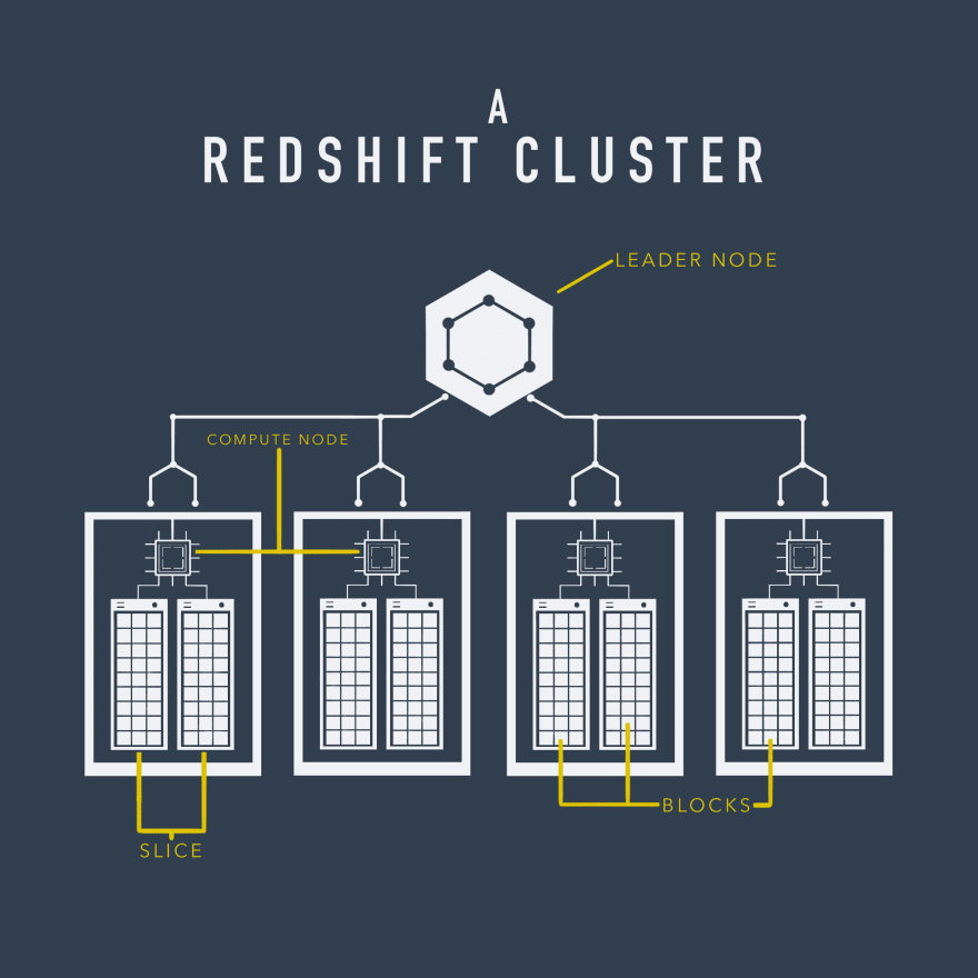 A Redshift Cluster