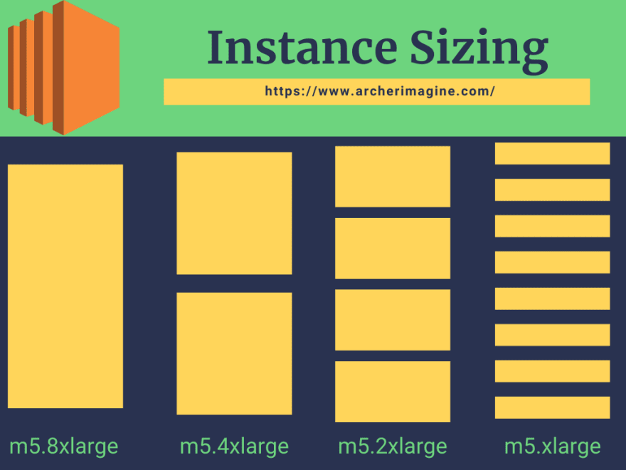 AWS Made Easy   AWS EC2   Instance Type Sizing