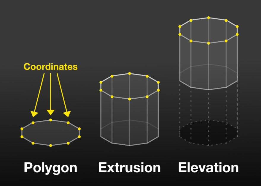 Coordinates forming a polygon, with extrusion and elevation