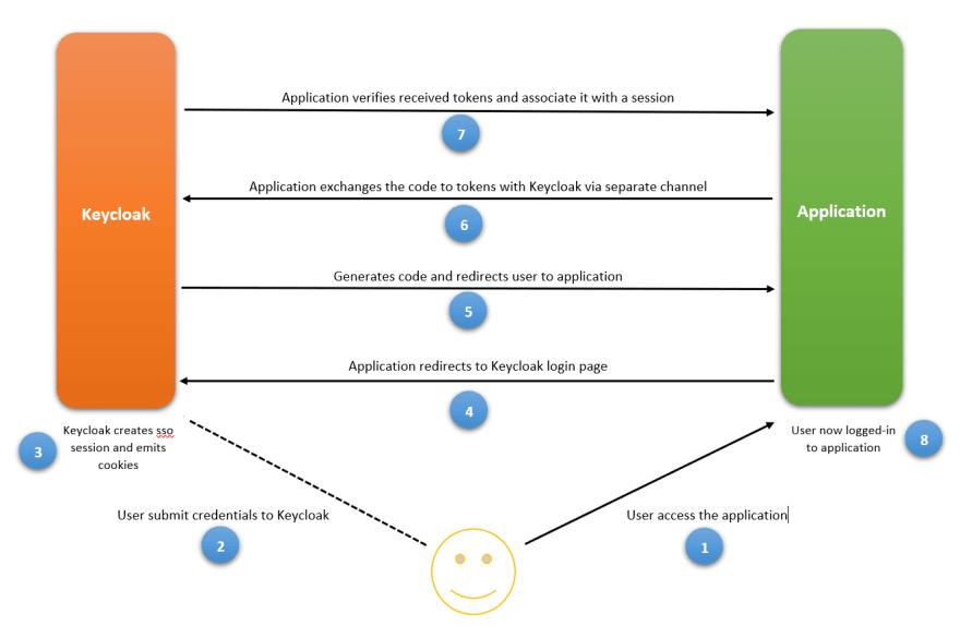 OAuth 2.0 flow on Keycloak