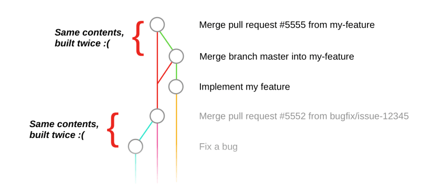 A Git graph, showing merge requests getting built twice.