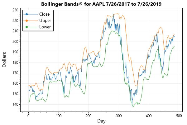 Bollinger Bands for Apple