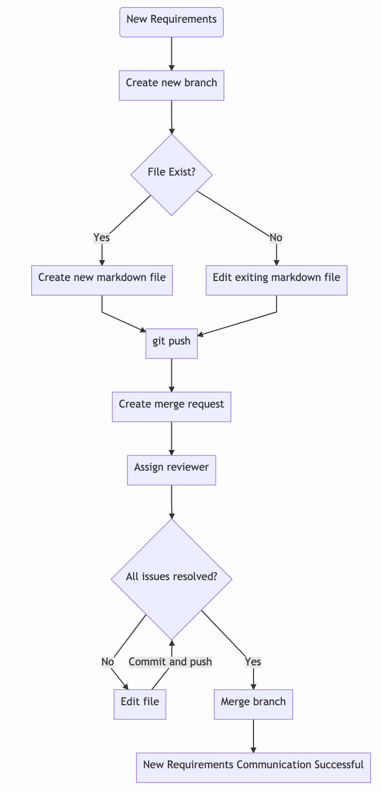 feature merge request flow