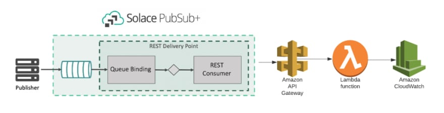 Integrating PubSub+ Event Broker: Cloud with AWS Lambda via API Gateway