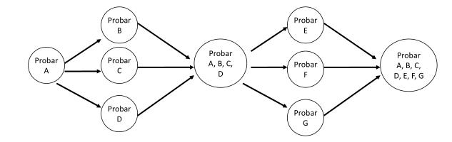 Diagrama de ejemplo prueba descendente
