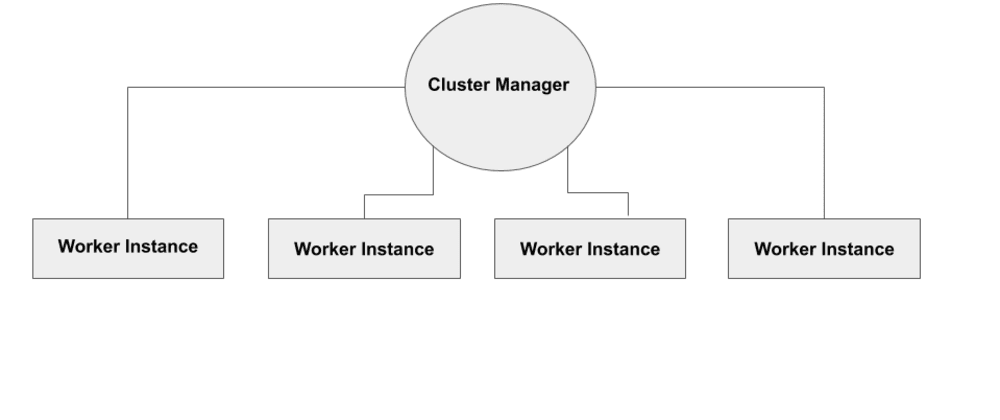 Cover image for Improving Nodejs Performance Through Clustering (part 1)