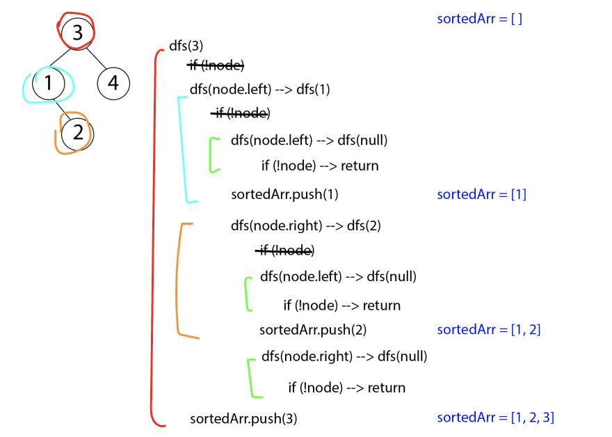pushing 3 to the sorted array