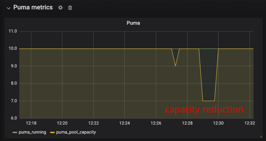 Puma workers pool capacity chart