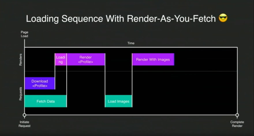 Render As You Fetch is a more effective way to load data before you render