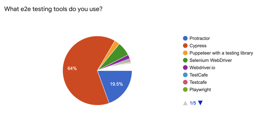 Usage of E2E frameworks among Angular Devs