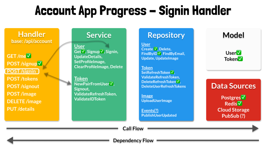 Account Overview - Signin