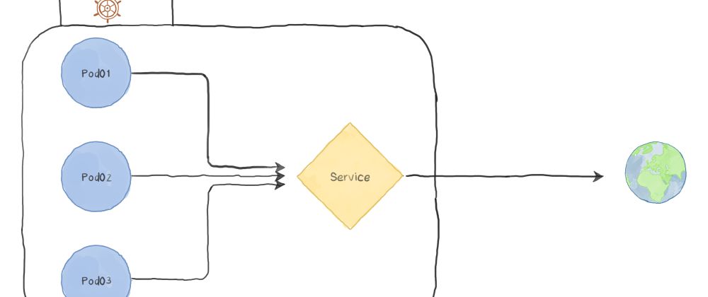 Cover image for Kubernetes Patterns : The Service Discovery Pattern