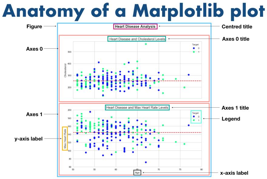 anatomy of a matplotlib figure