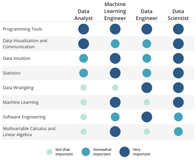 Source: [Udacy](https://blog.udacity.com/2014/11/data-science-job-skills.html)