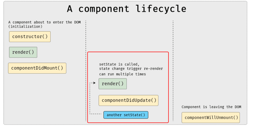 React componentDidUpdate graph