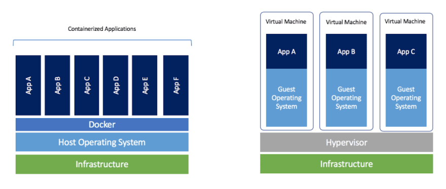 Docker VS Virtual machines (Copyright to [Docker blog](https://blog.docker.com/2018/08/containers-replacing-virtual-machines/))