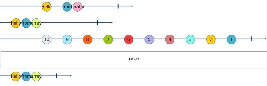 race Marble Diagram