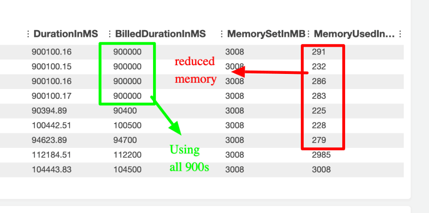 Reduced memory consumption