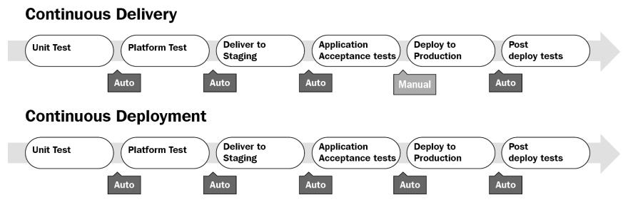 CD/CI Process Chart