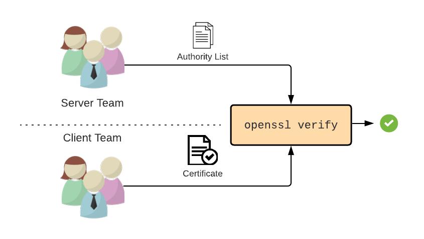 Diagrama de duas equipes, uma equipe do servidor e a outra do cliente, fornecendo um arquivo de autoridades e um arquivo de certificado respectivamente para o comando openssl verify que cospe uma marca de sucesso verde