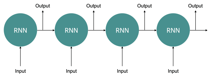 Unrolled recurrent network cells