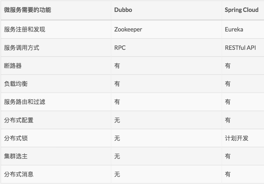 dubbo_springcloud2