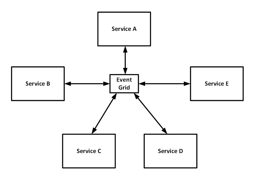 By pushing events to a central place you fundamentally unify the communication between services.