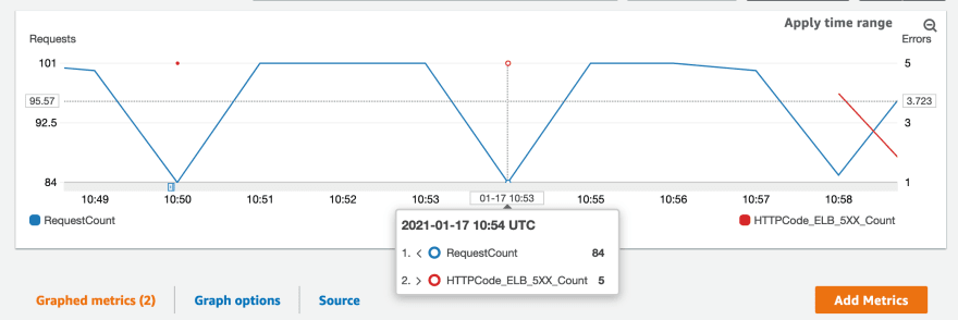 A graph in CloudWatch showing the number of requests being served by the ALB, along with occasional HTTP 5XX counts - corresponding at the same time the instances were being rebooted