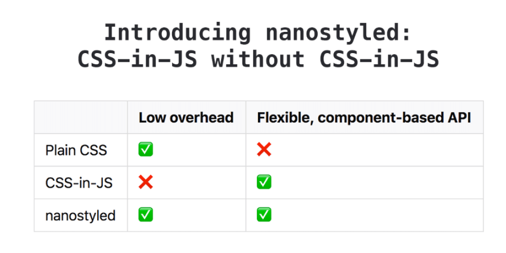 Introducing nanostyled: CSS-in-JS without CSS-in-JS - DEV Community